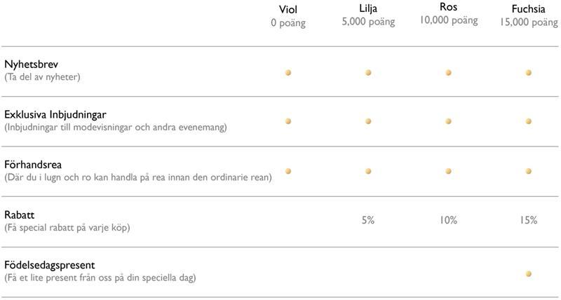 VIP-KLUBB MEDLEMSNIVÅ
